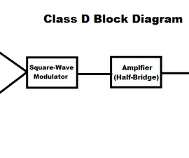 Simple Class D Amplifier from Common ICs