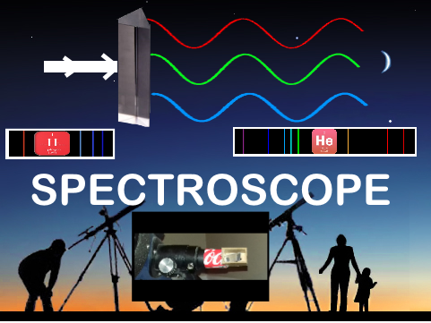 Picture of Telescope Spectroscope, or How to Know What Is a Star Composed Of