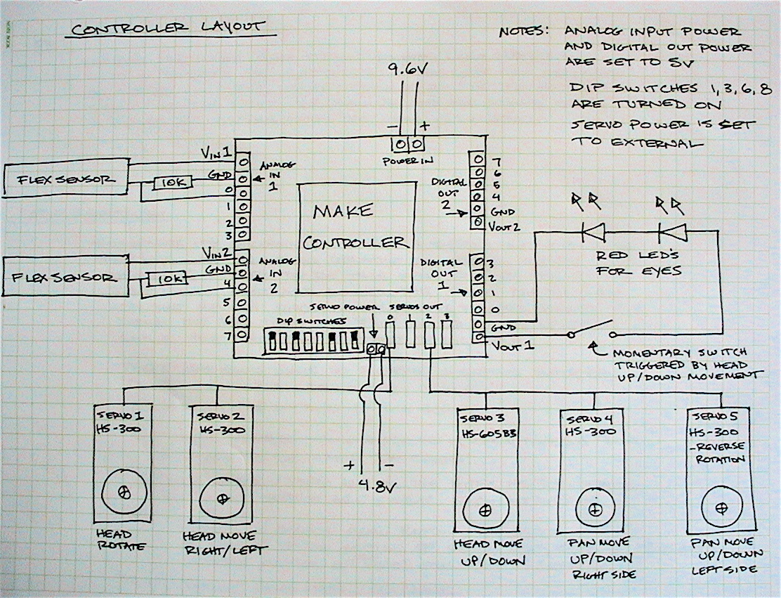 Picture of Design and Layout
