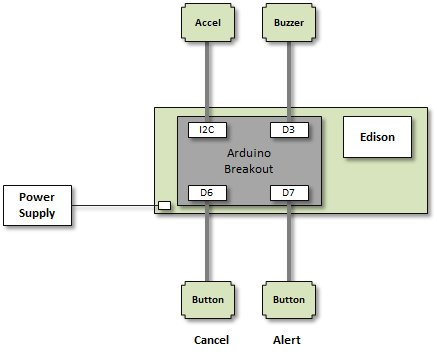Picture of System Configuration