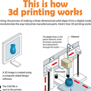 How 3D Printing Works and How to 3D Print