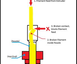 Monoprice Mini: Remove Broken Filament From Nozzle