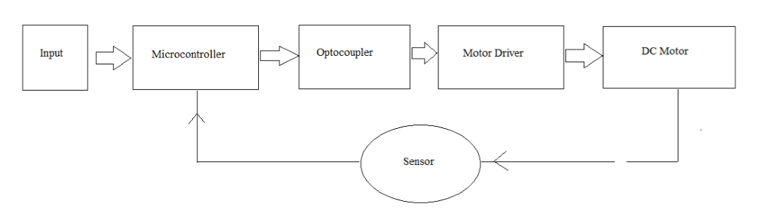 Picture of System Implementation