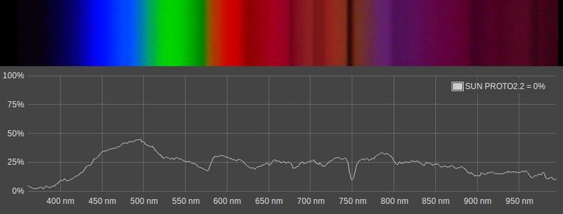 Spectrometry? Fluorescence?