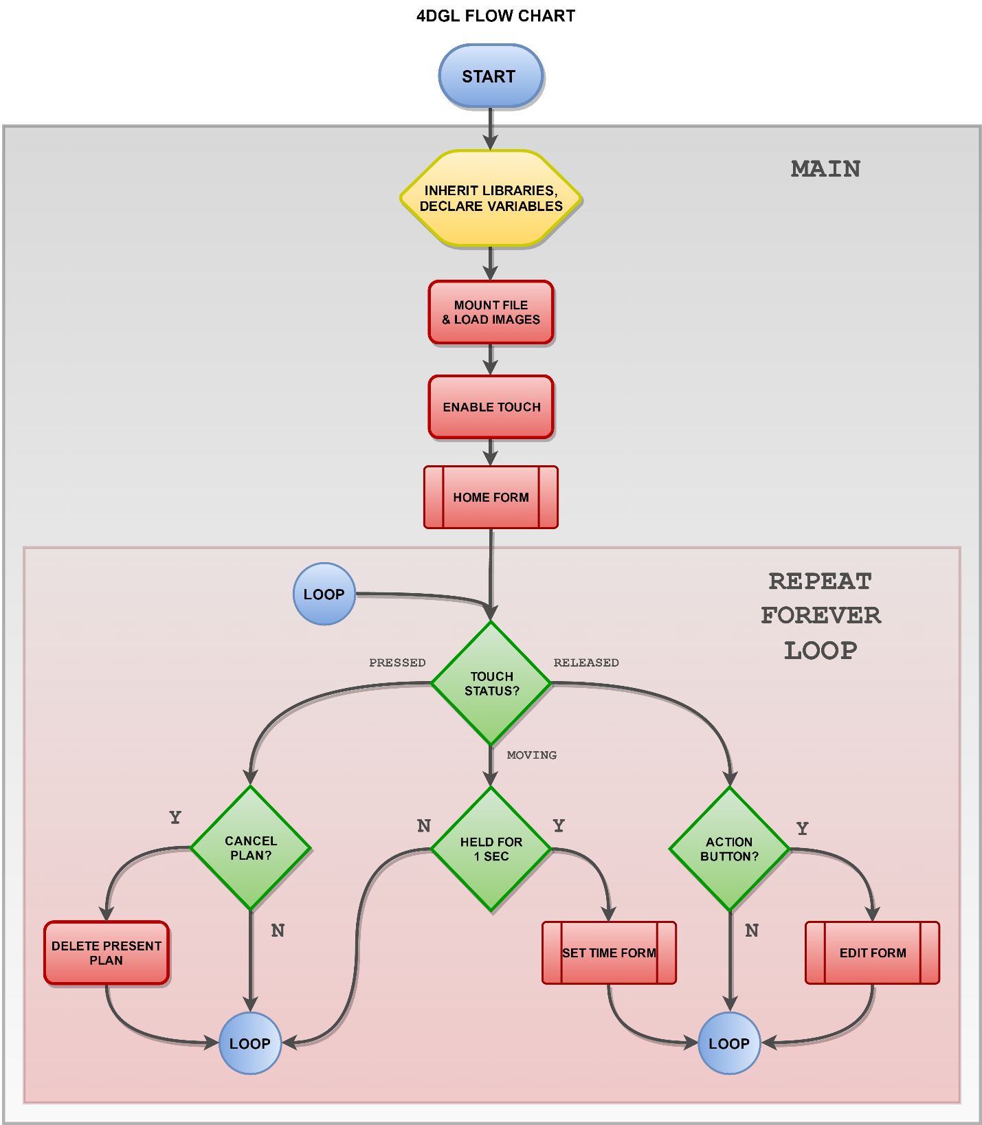 Picture of Flowchart