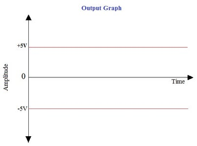 Operation of Circuit