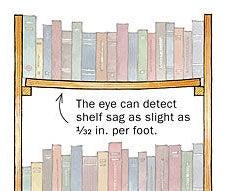 Fix Saggy Book Shelf