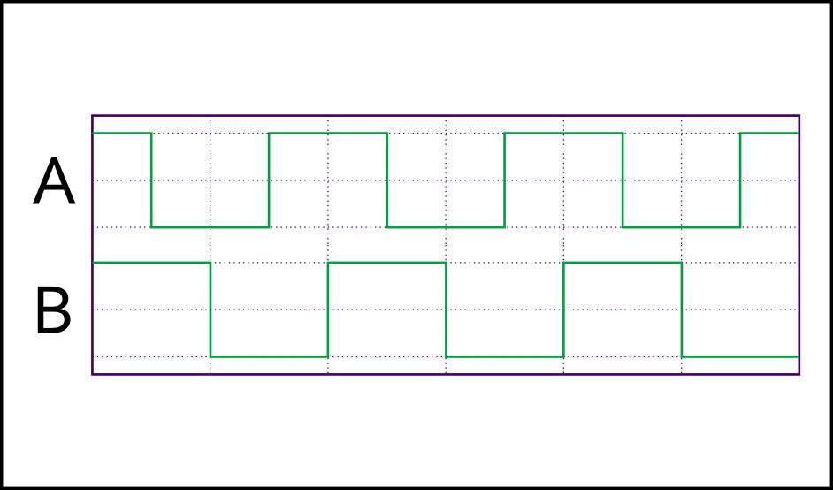 Picture of Quadrature Inputs