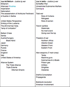 Create a List Key Terms That Are Crucial to Understanding World War One
