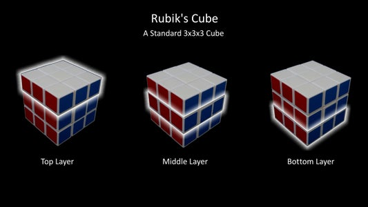 Layers in Cube