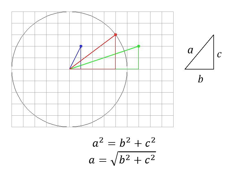 Picture of Pythagoras' Theorem