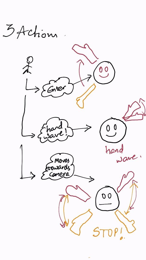 Picture of Gesture Design