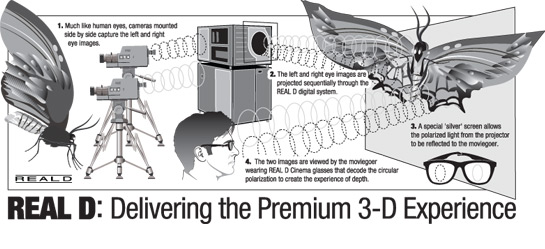 Picture of How Passive 3D Works