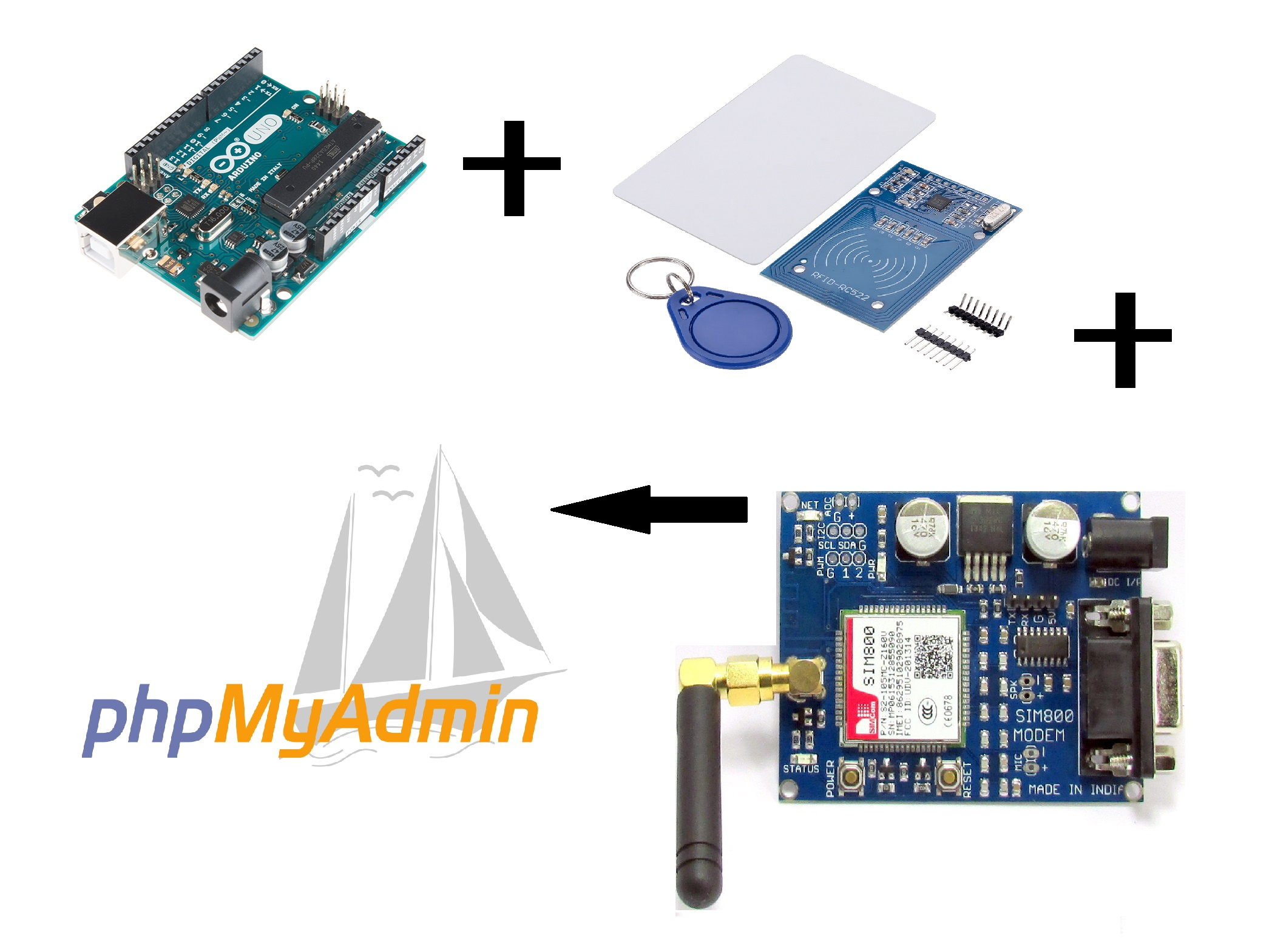 Picture of NFC Card Reader Data to PhpMyAdmin