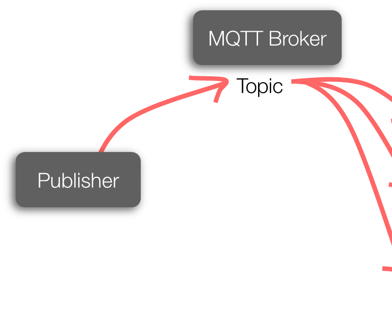 Installing MQTT Broker(Mosquitto) on Raspberry Pi : 4 Steps