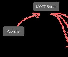 Installing  MQTT Broker(Mosquitto) on Raspberry Pi