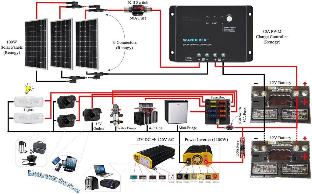Solar Photovoltaic Pv Installation For Diy Camper 7 Steps With Pictures Instructables