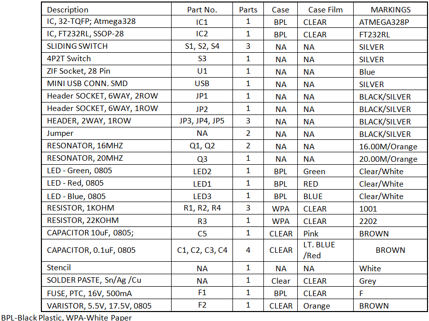 Picture of Parts List