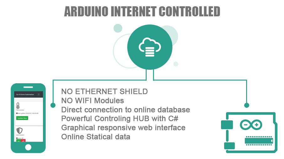 Picture of ARDUINO INTERNET CONTROLLED
