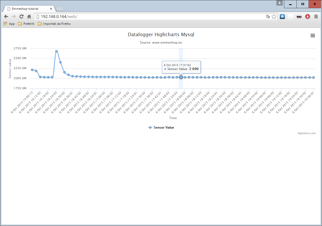 Picture of Raspberry Datalogger With Mysql Highcharts