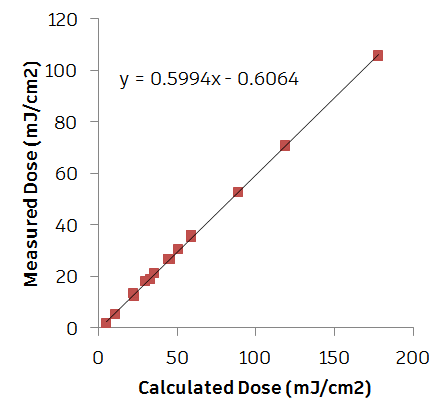 Picture of What's the Dose?