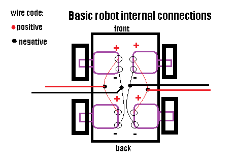 Picture of Make Basic Robot.