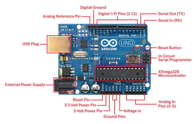Picture of About Arduino