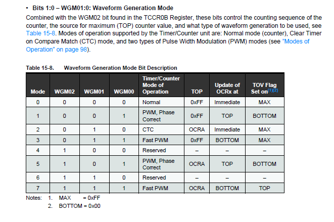 Picture of Pulse Width Modulation (PWM)