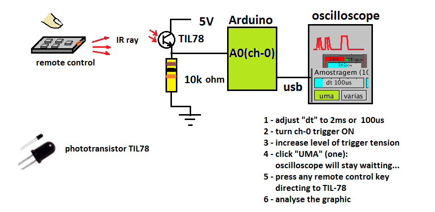 Picture of Application: Analysing the Remote Control Signal