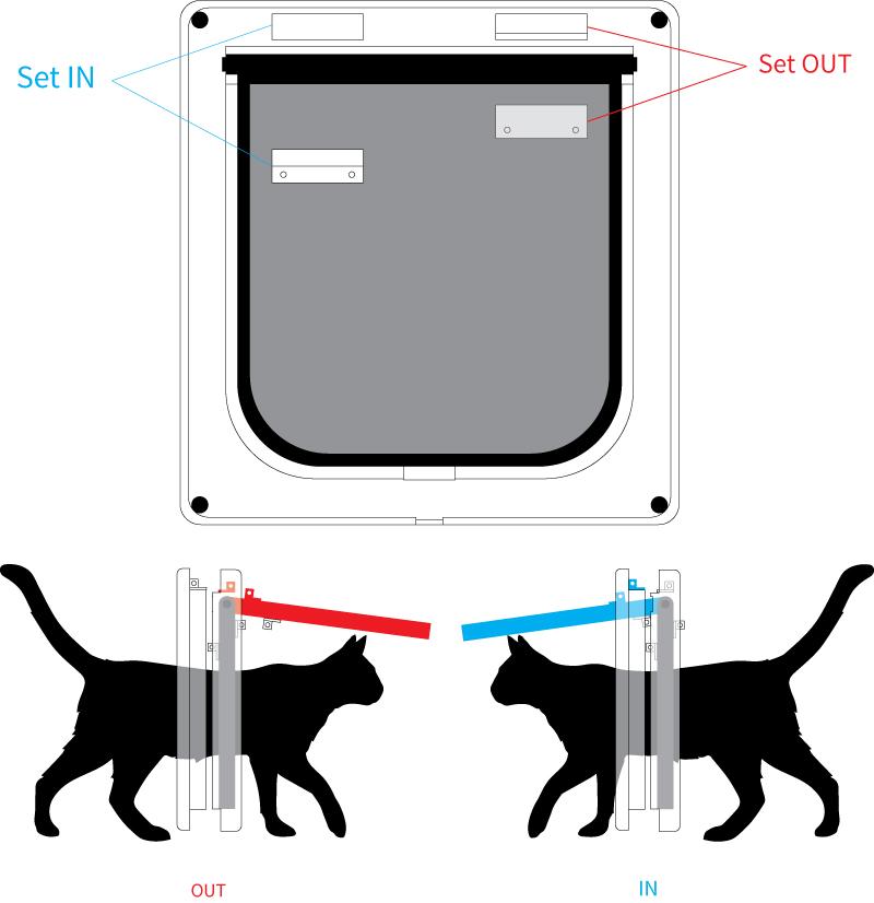 Picture of Cat Door Design