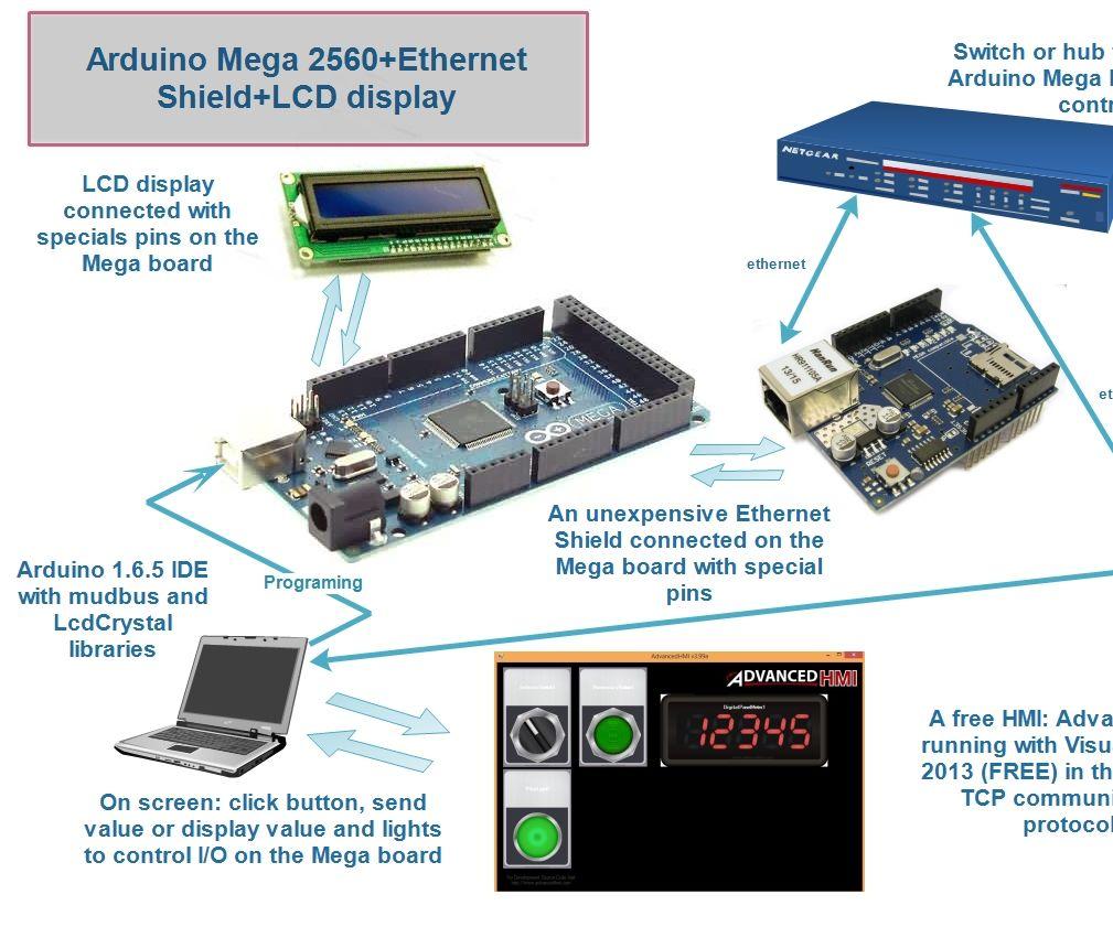 Arduino Mega+Ethernet Shield+Lcd Display+AdvancedHMI: 4 Steps (with