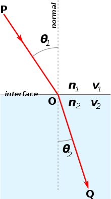 Picture of How to Find the Angle of Refraction Using Snell's Law
