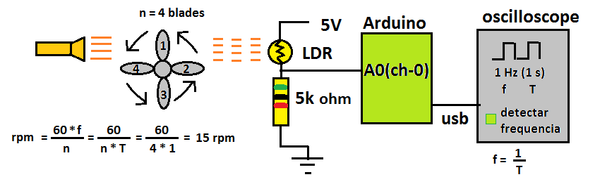 Picture of Application: Detecting RPM of Fan