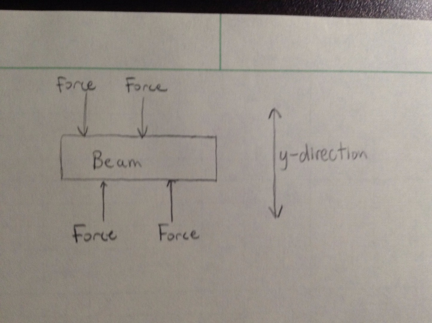 Picture of Finding the Net Force on a Beam in the Y-direction