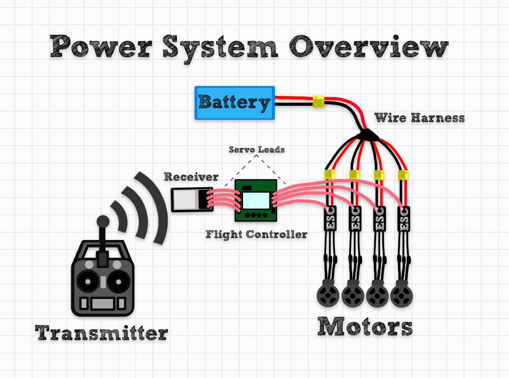 Picture of Power System: Overview