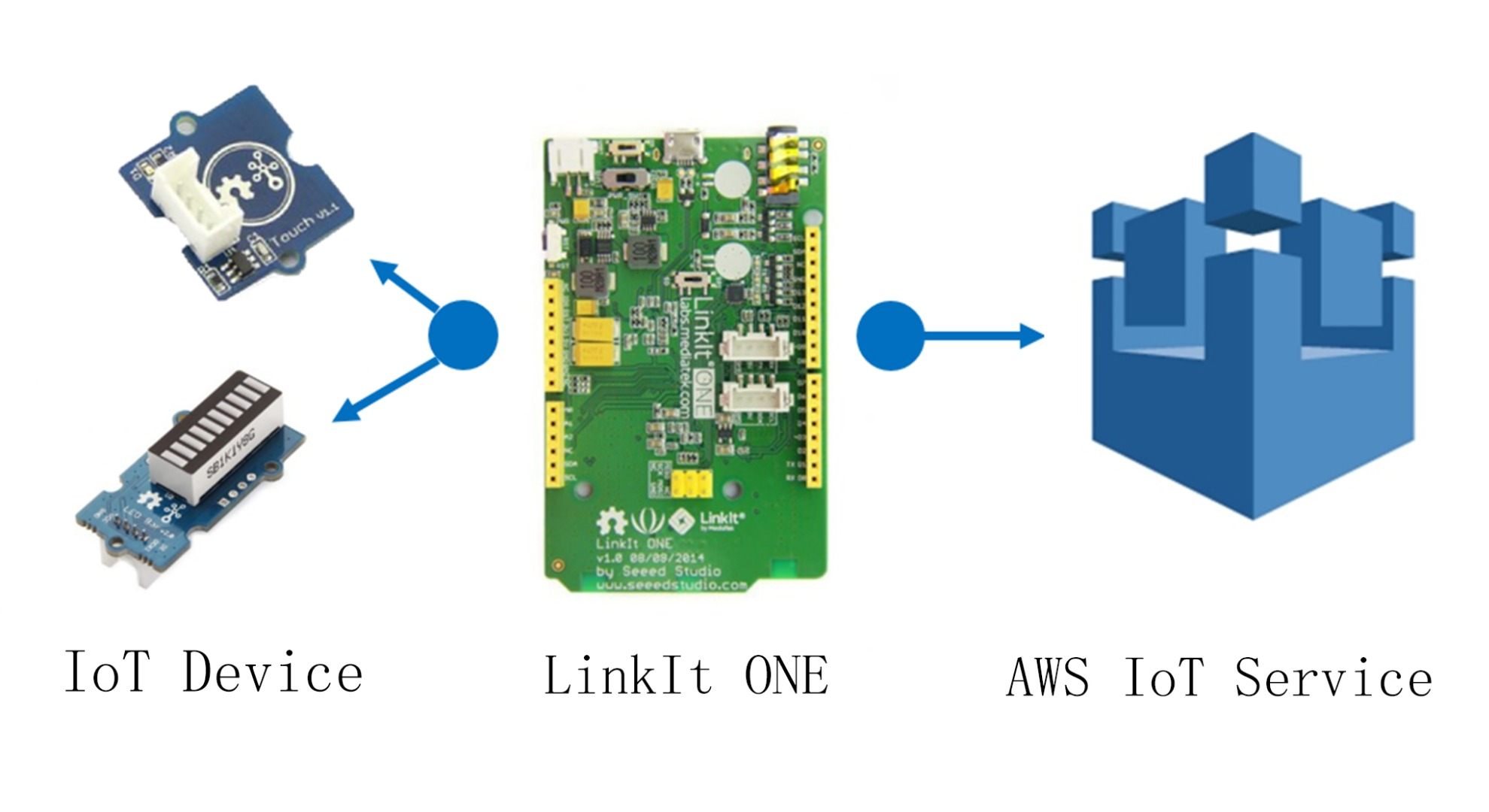 Picture of An AWS IoT Tutorial With LinkIt ONE