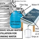 Solar Water Distillation Using Rain Water