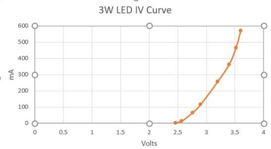 Make LED Circuit, Part One