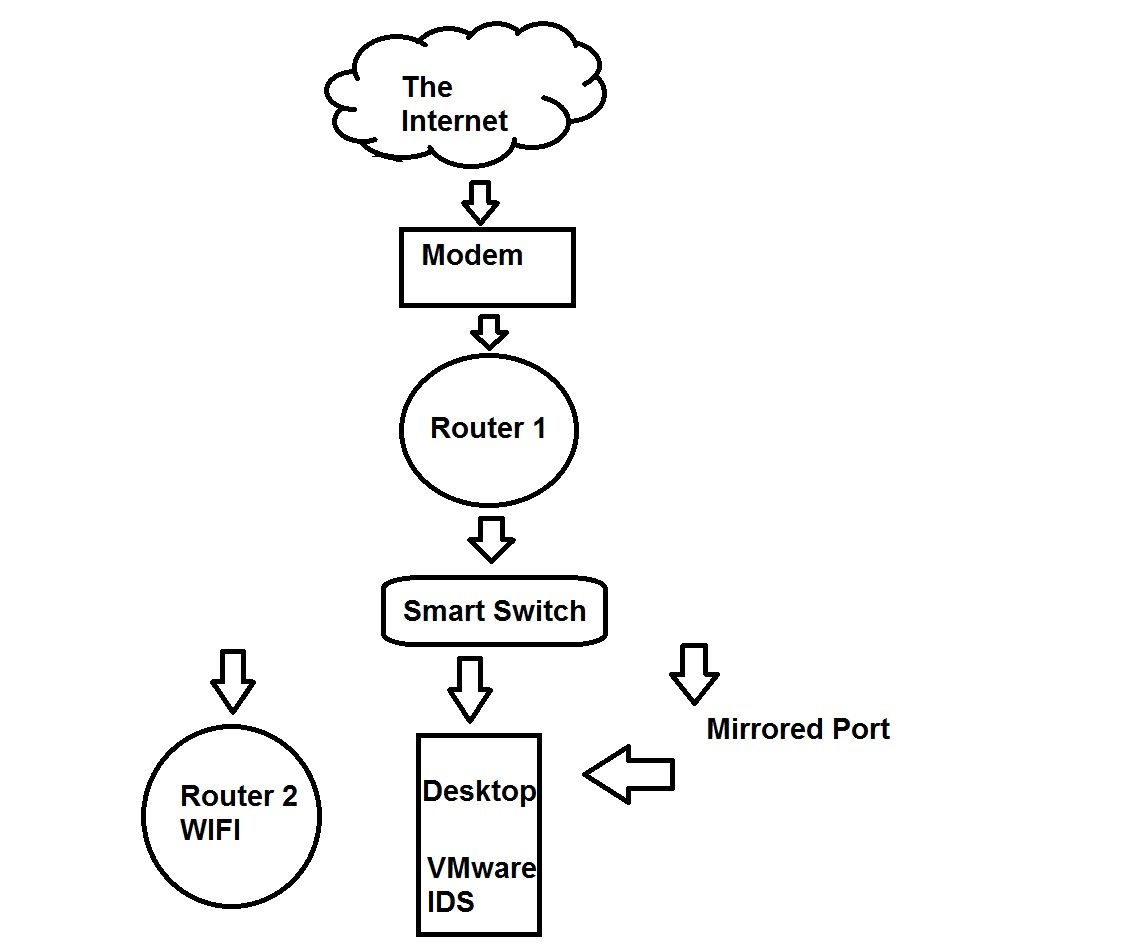 home network intrusion detection system steps