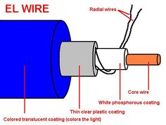 Picture of EL Wire to Another Wire