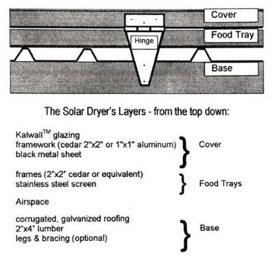 Picture of Radiant Heat Solar Dehydrator