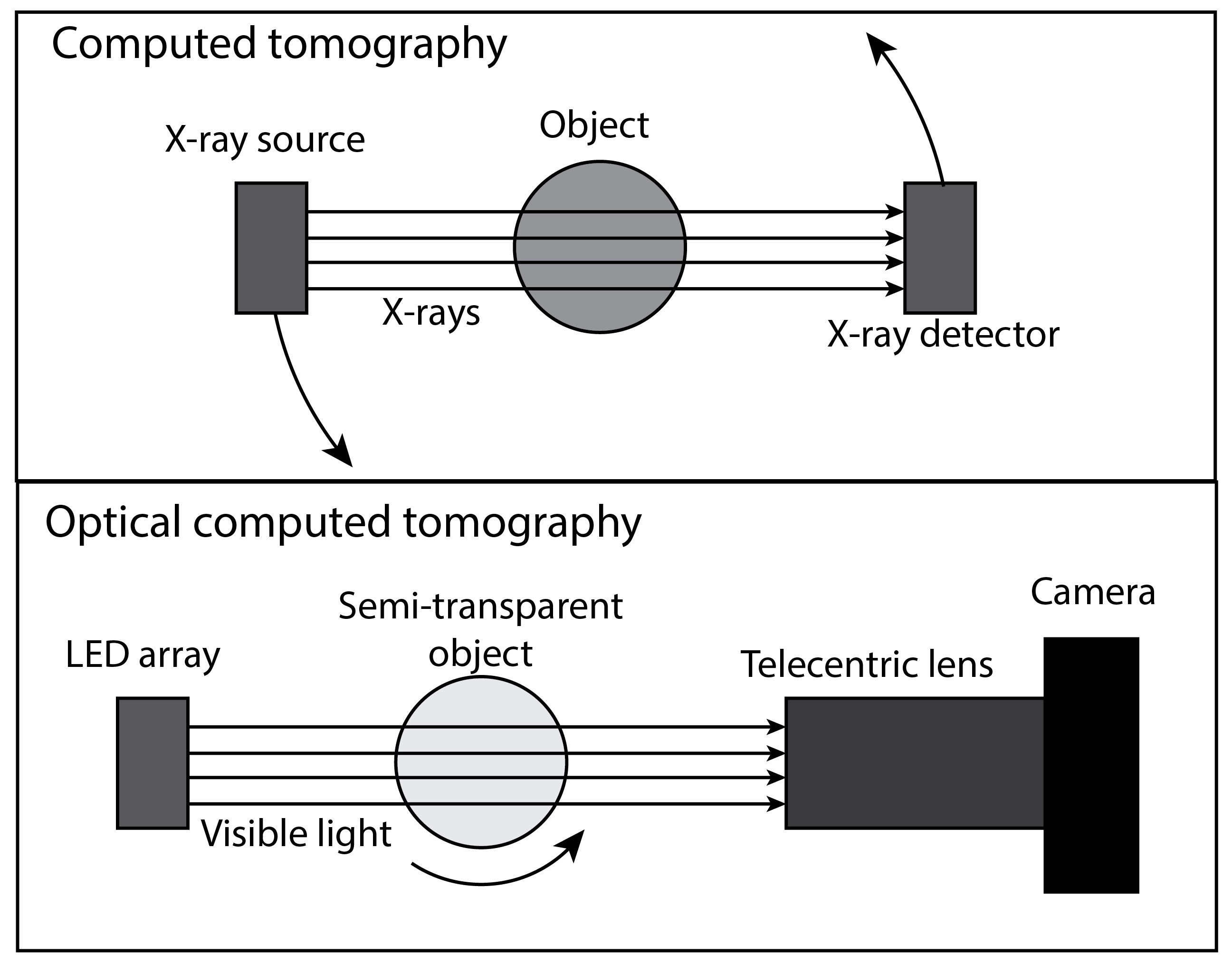 Picture of Computed Tomography and Photogrammetry Background