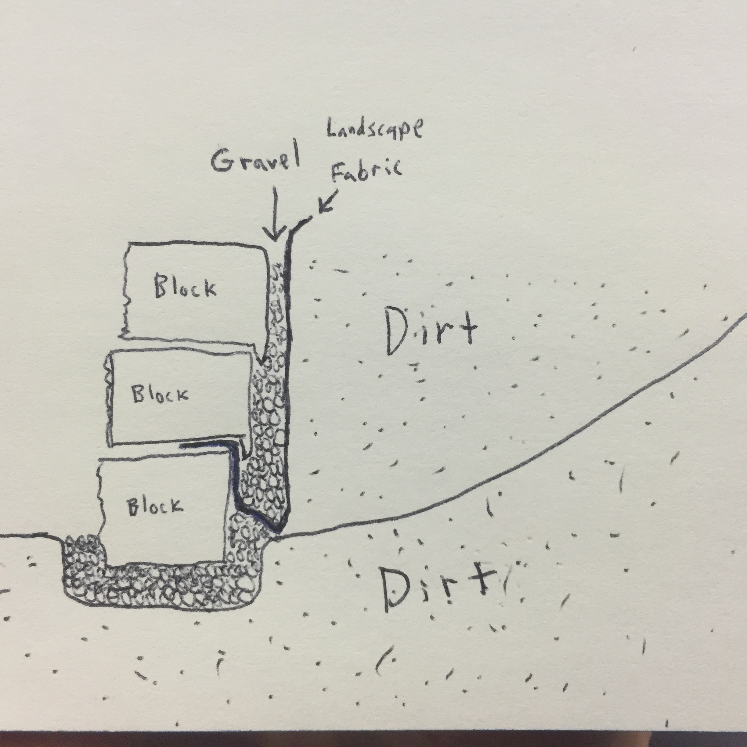 Picture of Gravel/Dirt