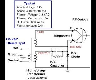 Directed Electromagnetic Ray