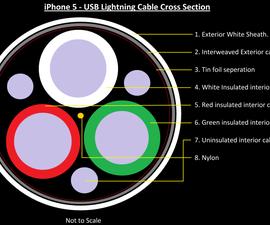 Shorten iPhone 5 Lightning Cable
