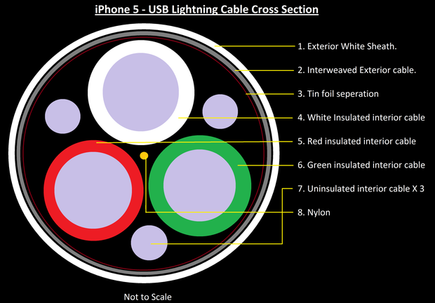 [SCHEMATICS_4CA]  Shorten IPhone Lightning Cable : 7 Steps - Instructables | Apple Lightning Cable Wiring Diagram |  | Instructables