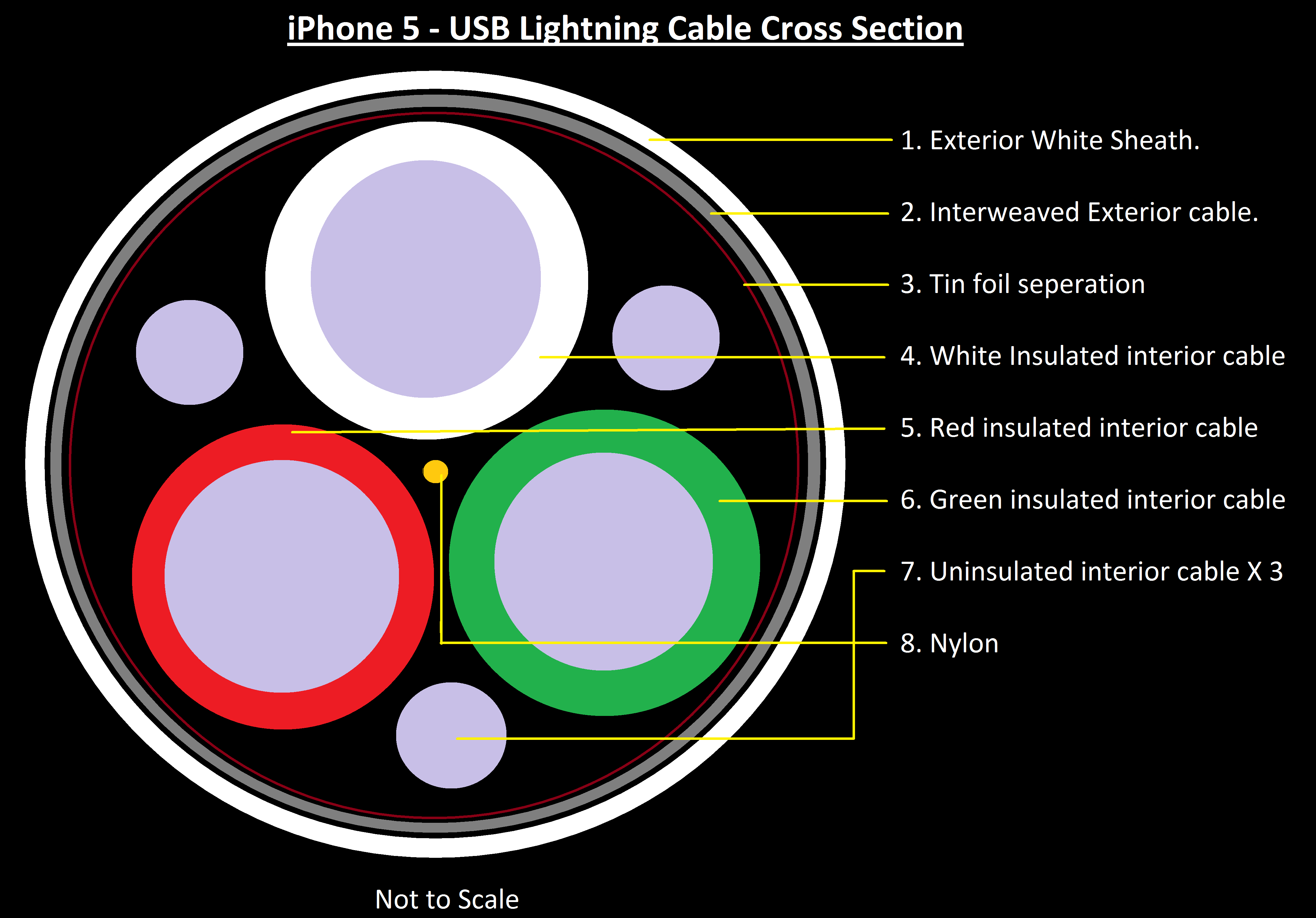 Apple Lightning To Usb Wiring Diagram - Somurich.com on cable installation, cable wiring accessories, cable wiring service, cable lights, cable illustrations, cable drawings, cable tools, cable parts, cable wiring labels,
