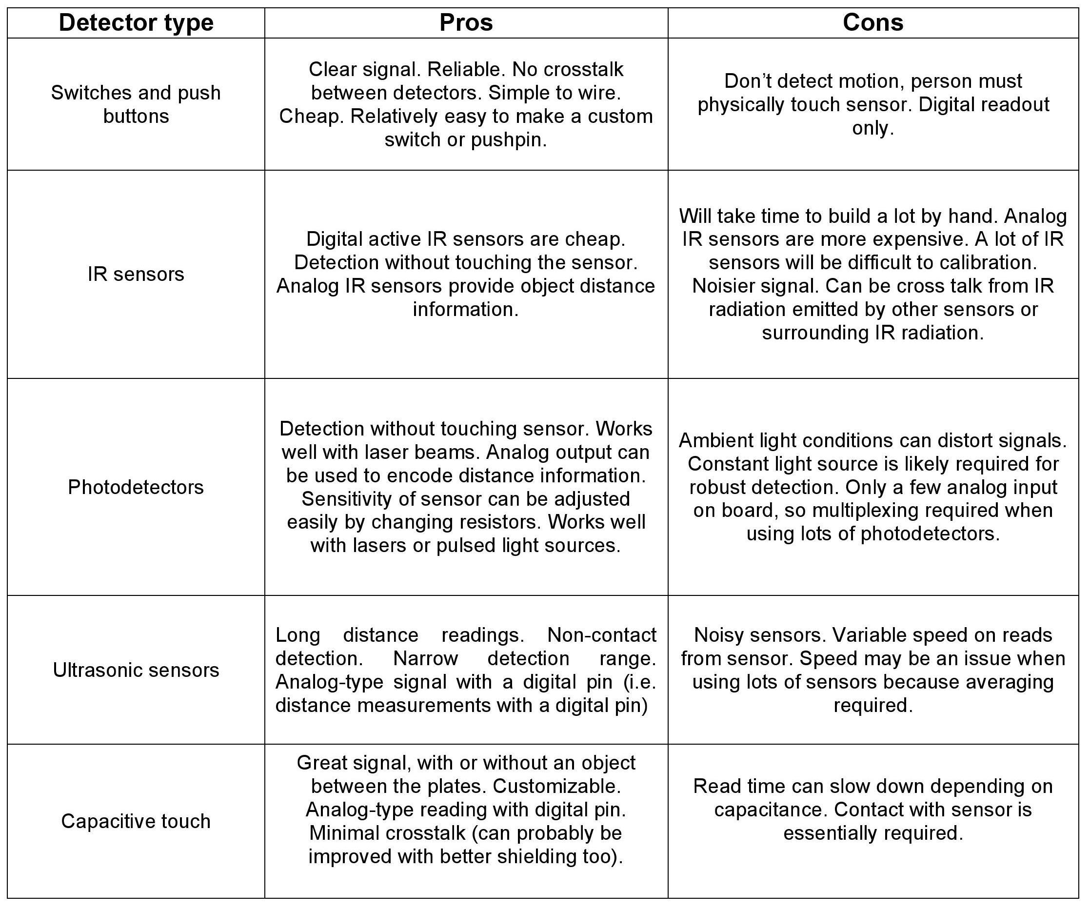 Picture of Comparison of Sensors