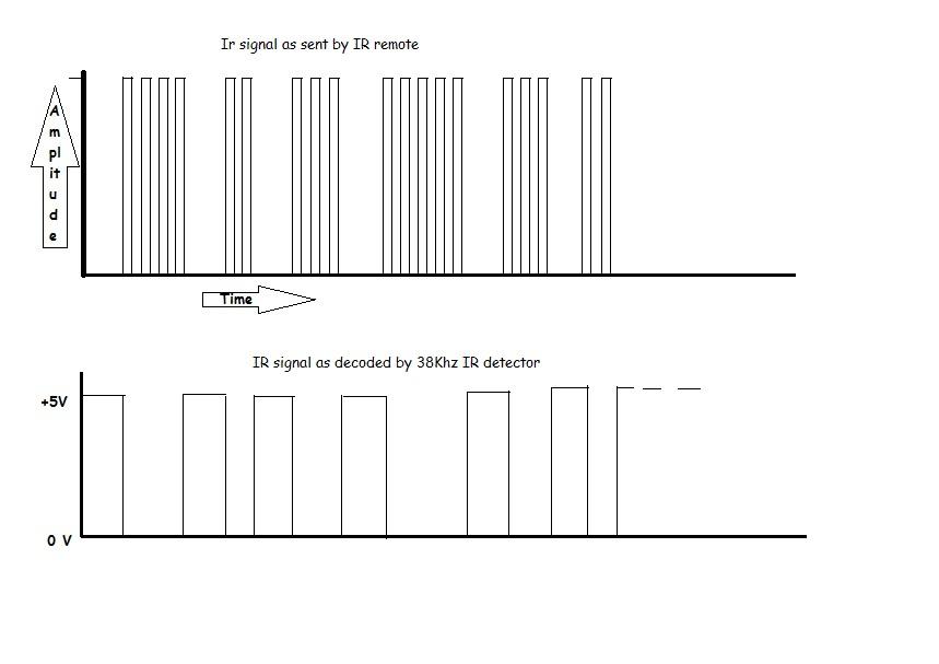 Picture of Understanding IR Signals