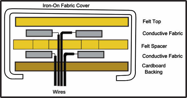 Picture of Textile Switch Assembly